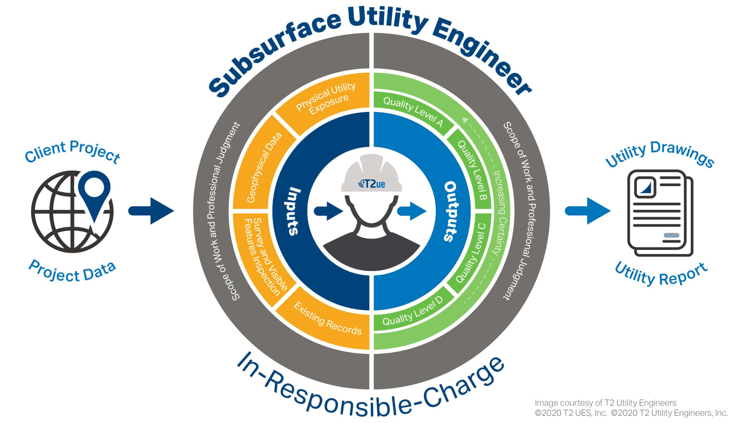 Subsurface Utility in Responsible Charge graphic